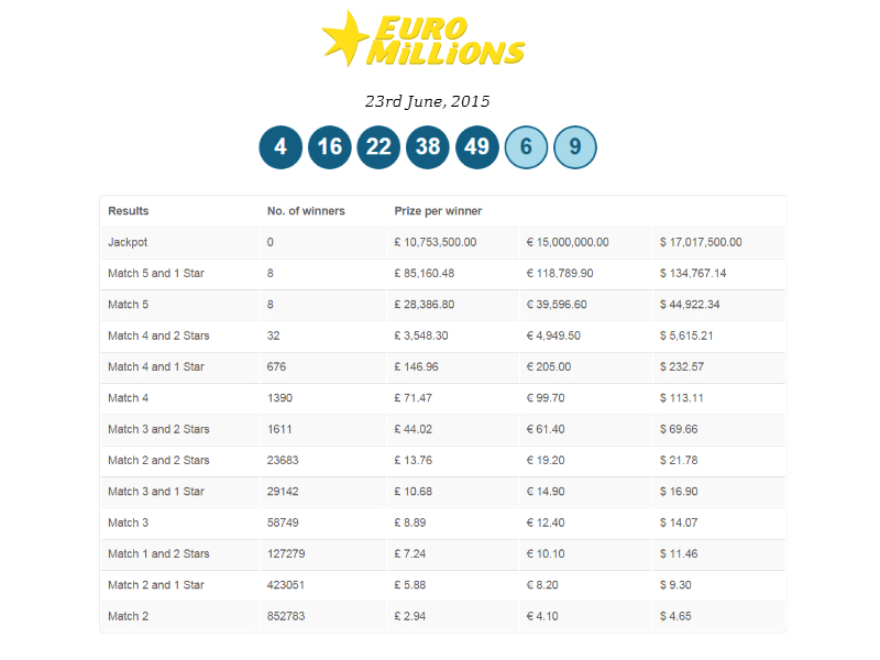 Latest EuroMillions Lottery Results Online