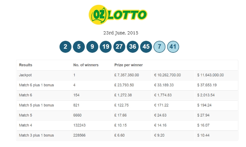 Latest Oz Lotto Lottery Results Online
